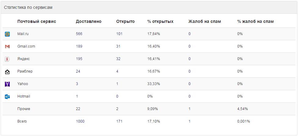 email-рассылки: Статистика по почтовым сервисам