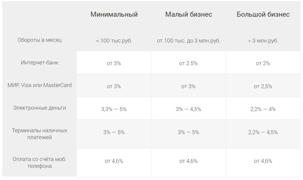Картинка-таблица тарифов платежной системы ИнвойсБокс