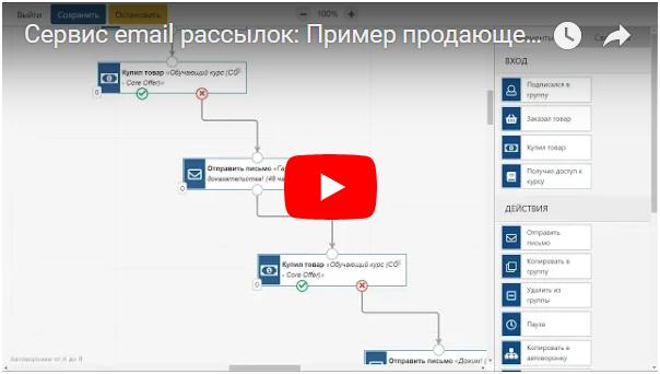 Сервис email рассылок: Пример продающей серии писем после подписки на email-рассылку